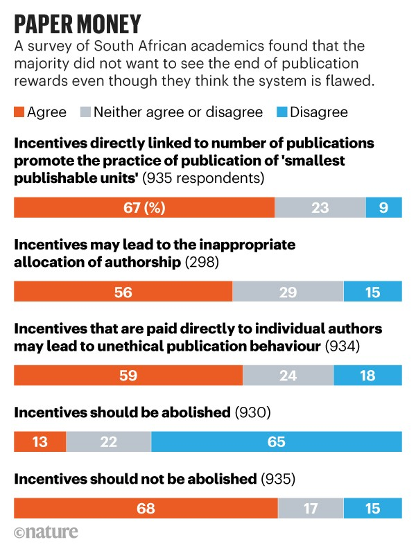 Inforgraphic: Paper money. Bar charts showing the results of a survey of South African academics concerning publication rewards.