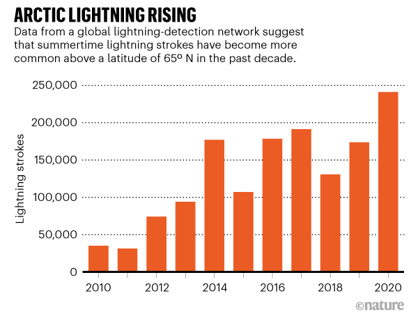 Arctic lightning rising. Chart showing that summertime lightning strokes have become more common in the last 10 years.