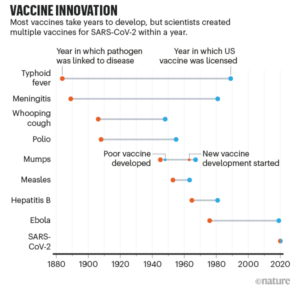 Timeline showing a comparison of vaccine development timescales from Typhoid fever in 1880 to SARS-CoV2 in 2020.