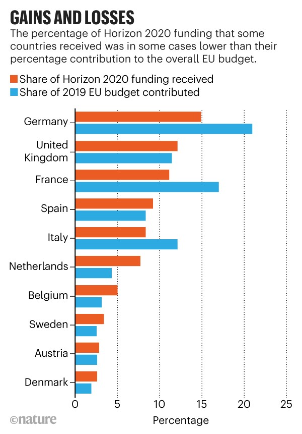 Gains and losses: Chart showing the share of Horizon 2020 funding received and 2019 EU budget contribution for ten countries.