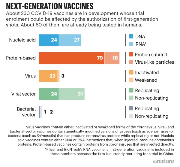 NEXT-GENERATION VACCINES. Graphic detailing around 230 COVID-19 vaccines that are in development