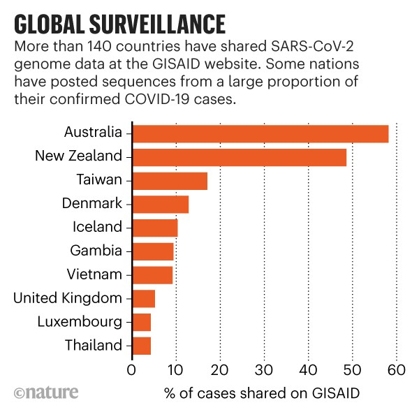 Global surveillance. Bar chart showing countries posting sequences from a large proportions of their confirmed COVID-19 cases.