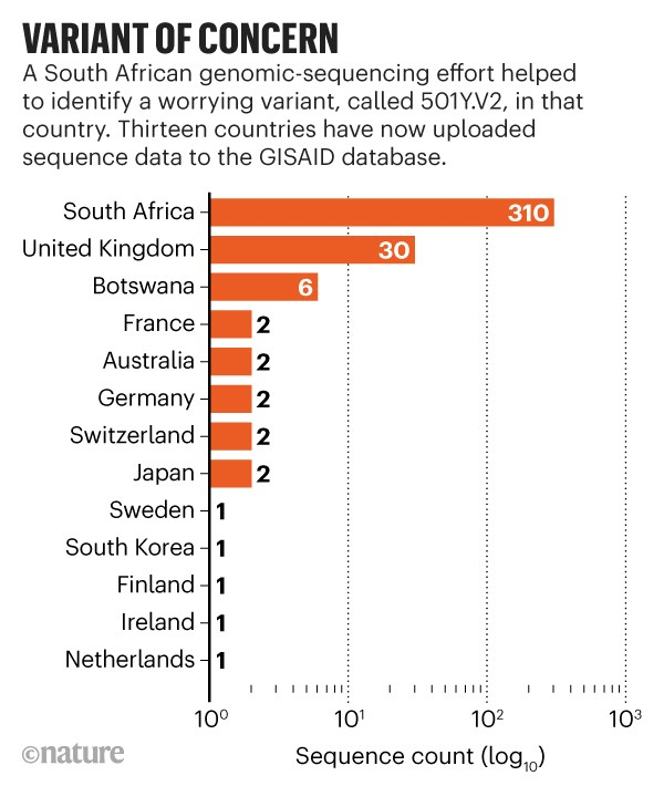 Variant of concern. Bar chart showing thirteen countries that have uploaded sequence data for the 501Y.V2 variant to GISAID.