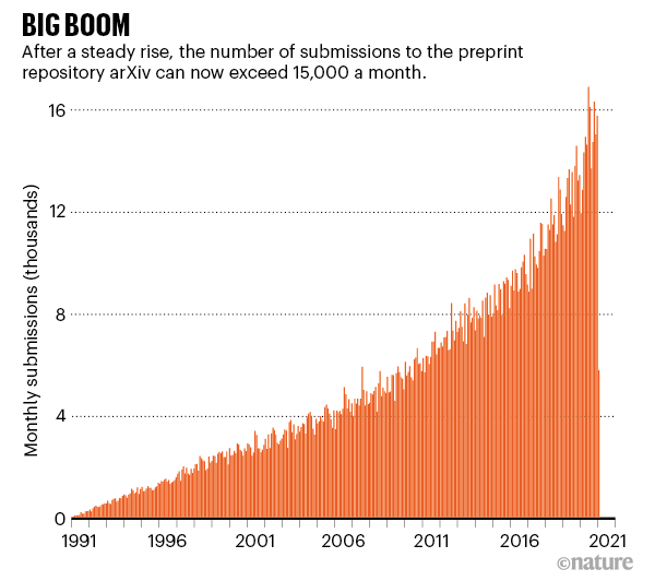 histogram showing the sharp rise in arXiv submissions since 1991