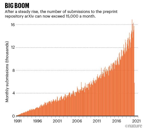 гистограмма, показывающая резкий рост представлений arXiv с 1991 года