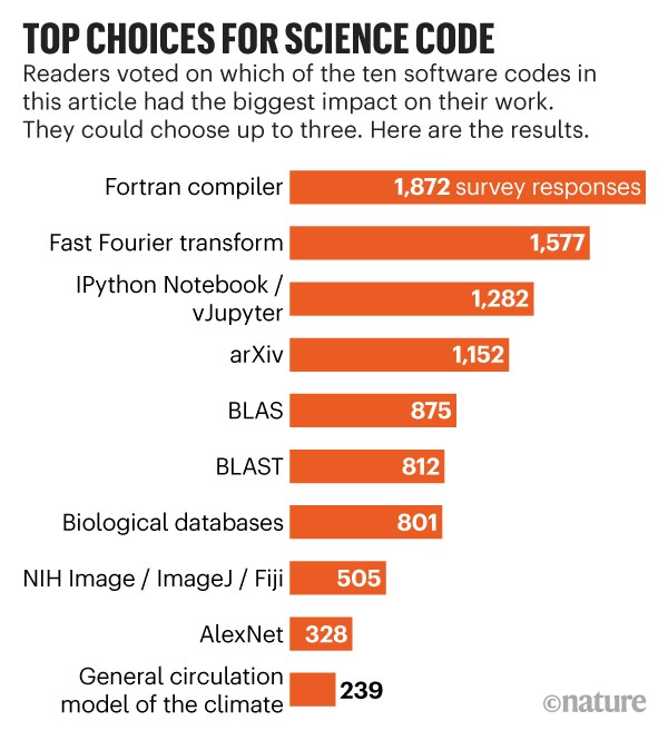 Top choices for science code: 1,872 respondents to a Nature poll said that the Fortran complier had impacted their work.