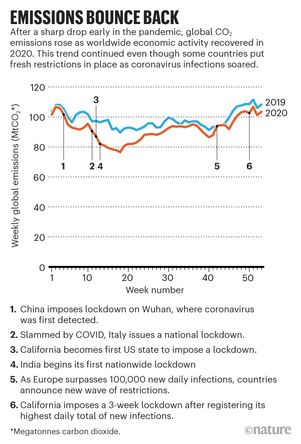 Emissions bounce back: Line graph showing global weekly CO2 emissions for 2019 and 2020.