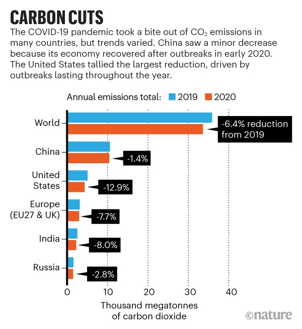 Carbon cuts: Bar chart showing reductions in total annual emissions of CO2 from 2019 to 2020 for 6 countries or regions.