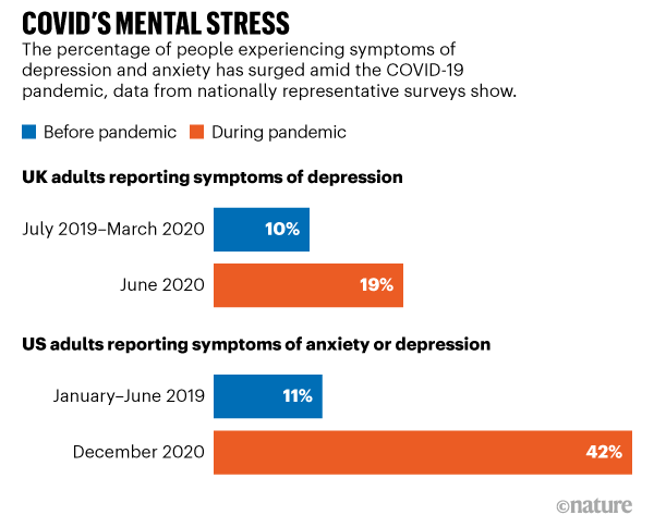 COVID'S MENTAL STRESS. Data shows that the percentage of people experiencing symptoms of depression has surged in the pandemic.