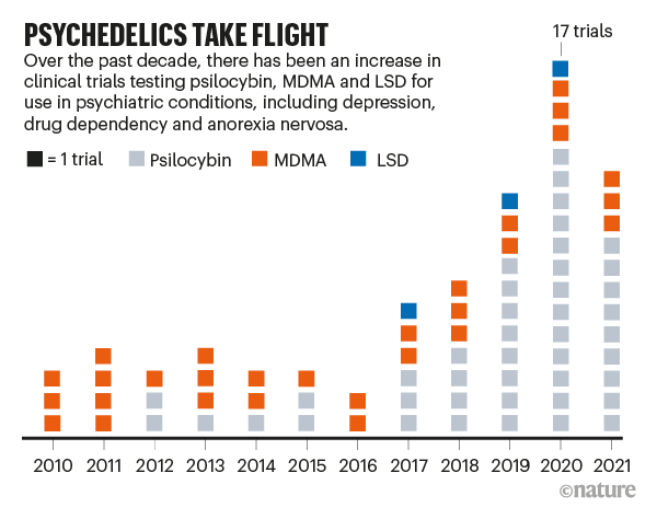 PSYCHEDELICS TAKE FLIGHT: chart showing number of clinical trials involving psychedelic drugs since 2010