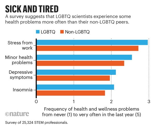 Sick and Tired: Barchart of survey results. LGBTQ scientists experience health problems more often than their non-LGBTQ peers.
