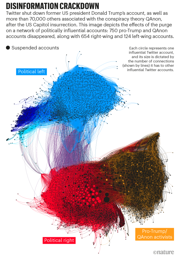Disinformation crackdown. Graphic depicts the effects of the 70,000+ purge on a network of politically influential accounts.