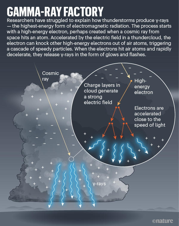 Gamma-ray factory. Explainer diagram showing how gamma rays are produced.