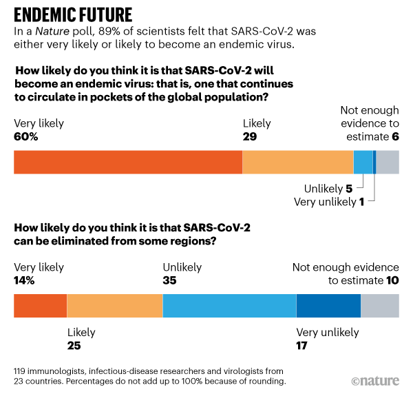 ENDEMIC FUTURE. Nature poll shows 89% of scientists felt that SARS-CoV-2 was likely to become an endemic virus.