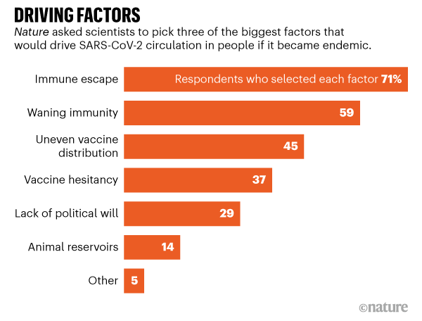 Driving factors. Survey results detail biggest factors that would drive the virus's circulation in people if it became endemic.