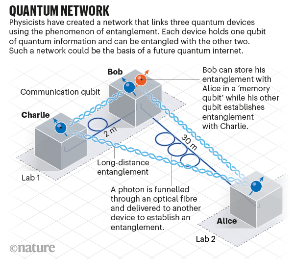 Graphic showing how quantum entanglement can be used in a network of three devices.