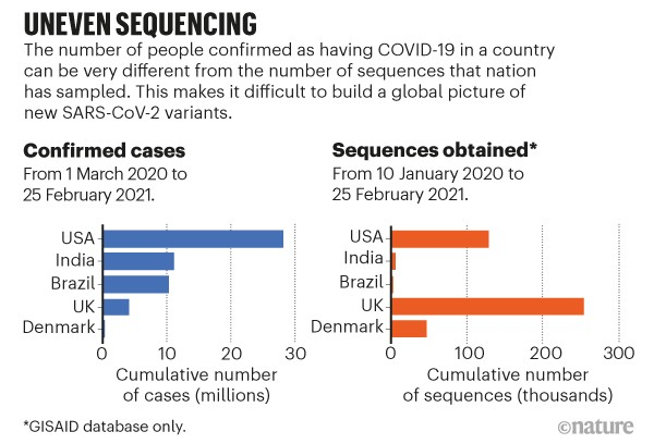 Uneven sequencing. Bar charts comparing covid cases per country versus sequences obtained.
