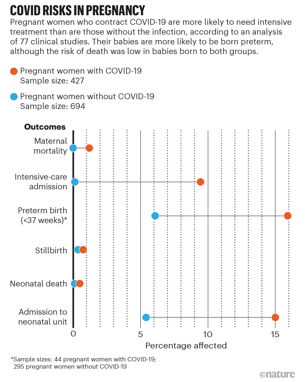 A graph that compares the percentage of pregnant women with and without COVID-19 affected by different clinical outcomes.