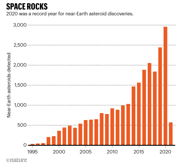 SPACE ROCKS. 2020 was a record year for near-Earth asteroid discoveries.Graphic shows increase in asteroids detected 1995–2021.