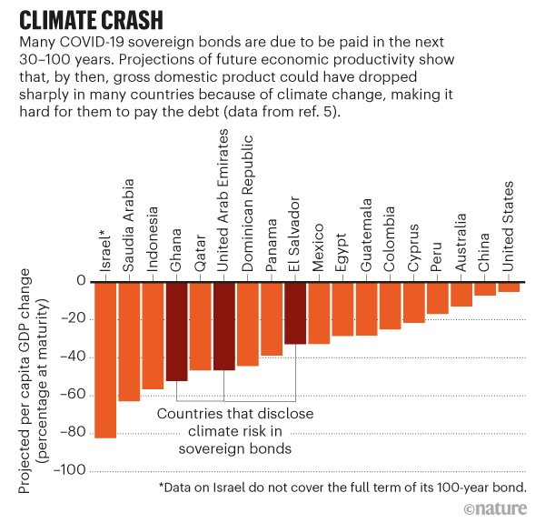 Climate crash. Bar chart showing projected per capita GDP change for various countries