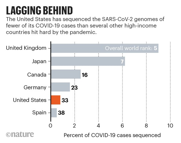 Lagging behind: Bar chart showing that the United States has sequenced the genomes of comparatively few of its COVID-19 cases.