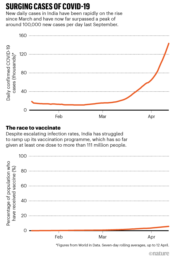 SURGING CASES. Cases in India have been rising rapidly since March yet India has struggled to ramp up its vaccination programme.