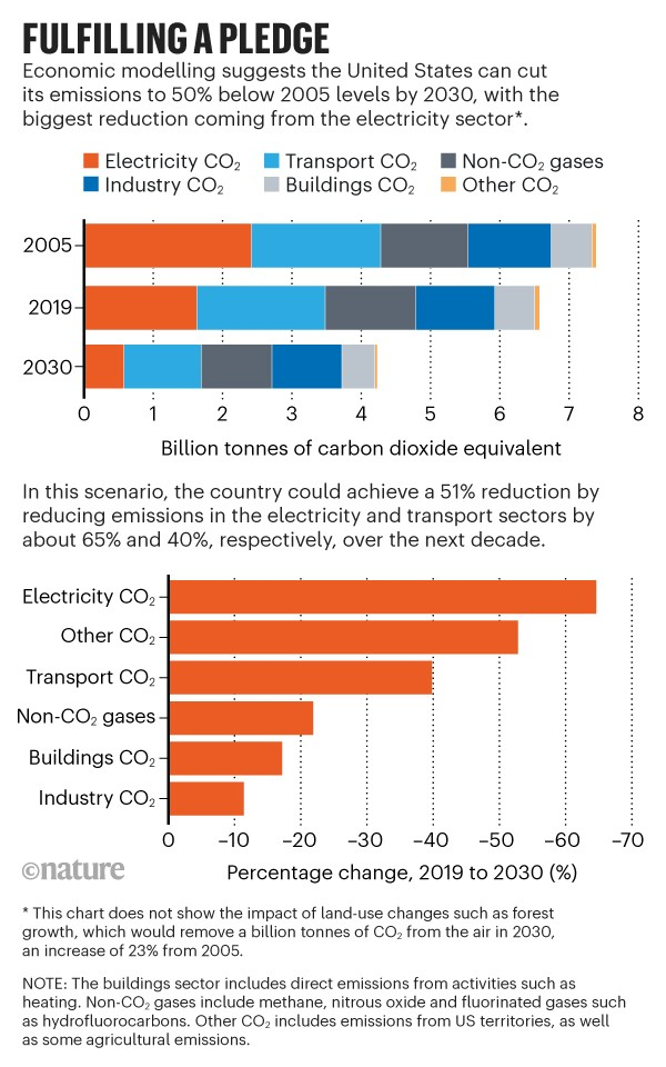Fulfilling a pledge: Bar charts of an economic model showing how the United States could reduce its emissions by 2030.