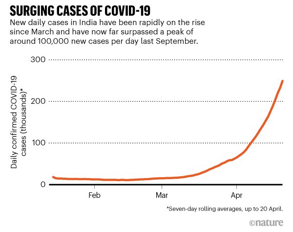 SURGING CASES. New daily cases in India have been rapidly on the rise. The latest peak has reached 249,000 cases.