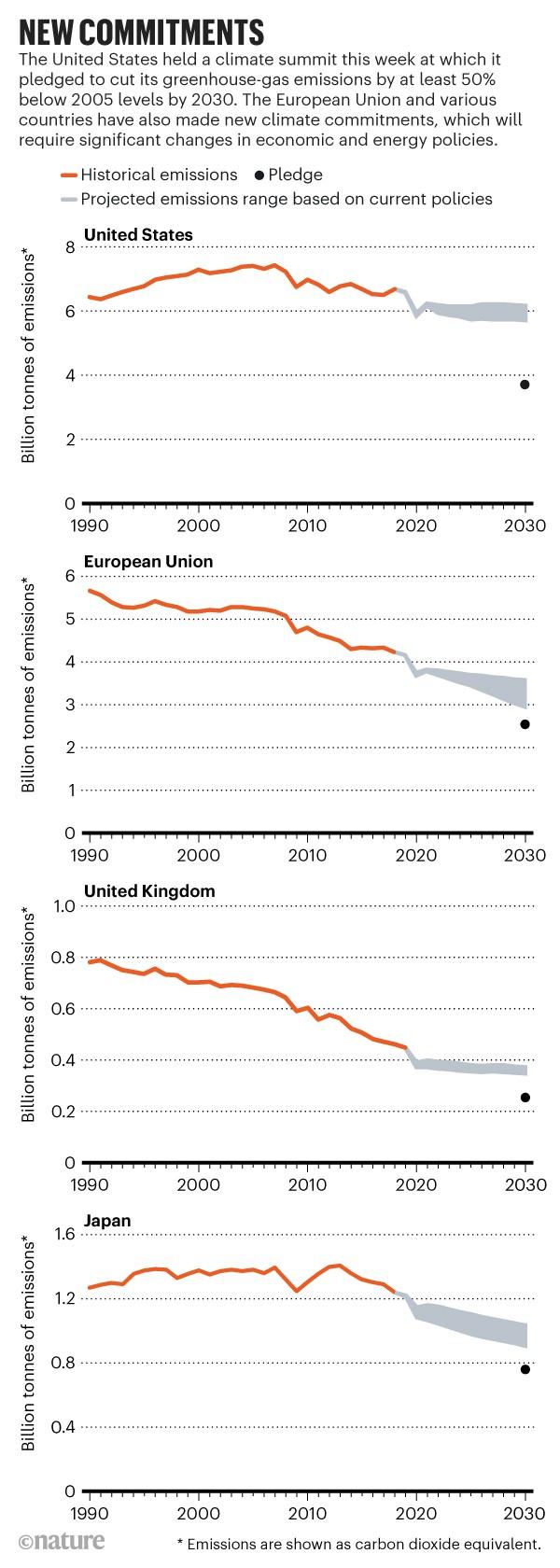 Nuevos compromisos: Emisiones históricas, emisiones proyectadas y reducciones de emisiones prometidas para los EE. UU., La UE, el Reino Unido y Japón.