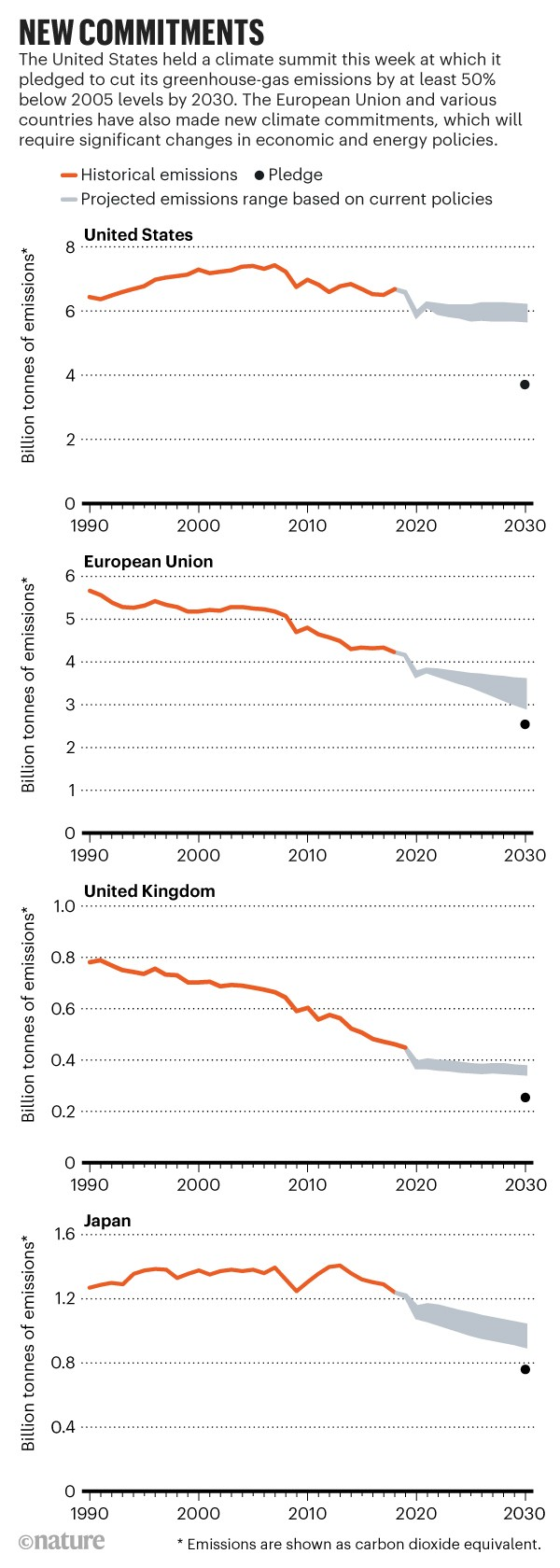 New commitments: Historic emissions, projected emissions and pledged emission reductions for the US, EU, UK and Japan.