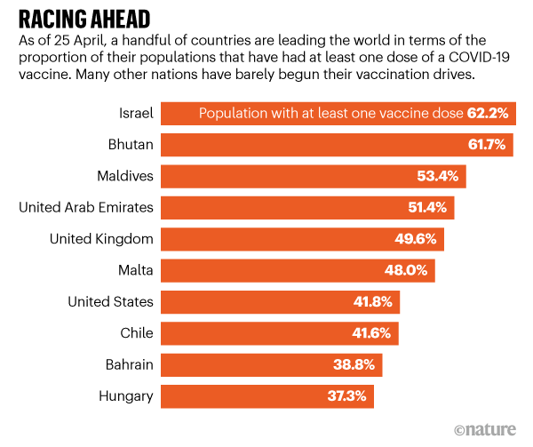 RACING AHEAD. Chart showing the top 10 countries that are leading the way in providing vaccines for their populations.