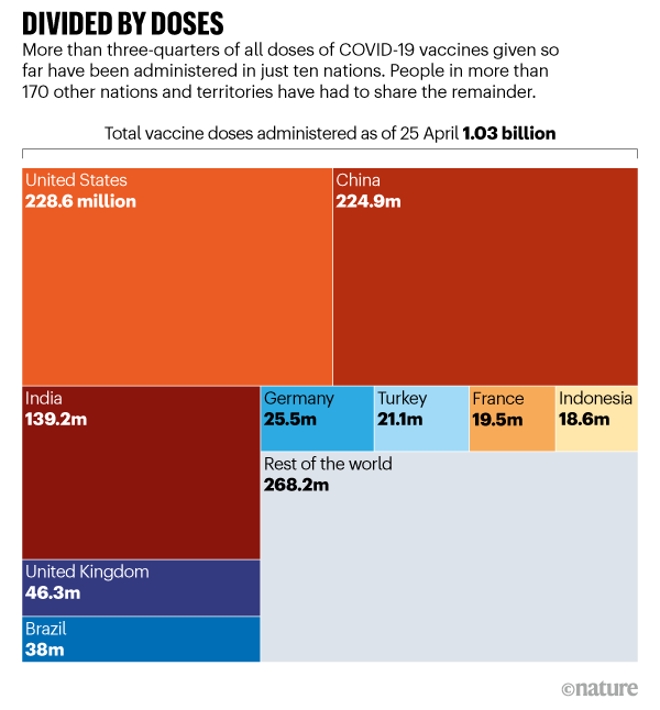 DIVIDED BY DOSES. Graphic showing the distribution of the 1 billion COVID-19 vaccines, 25 April 2021.