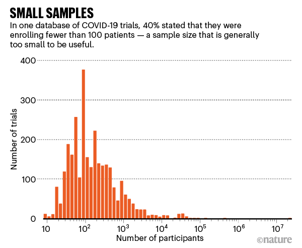 Small samples. Chart showing distribution of sample sizes among Covid19 trials.