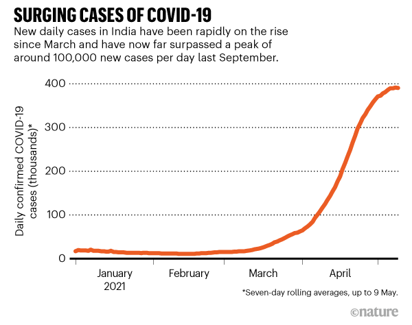 SURGING CASES OF COVID-19. Graphic showing the increase in daily COVID-19 cases in India up to 9 May 2021.