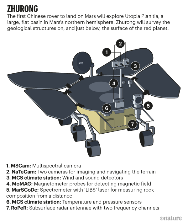 ZHURONG. Graphic highlighting equipment carried by the Chinese rover to survey the geological structures on Mars.