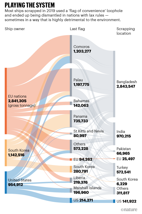 PLAYING THE SYSTEM. Graphic showing how most ships scrapped in 2019 used a 'flag of convenience' loophole.