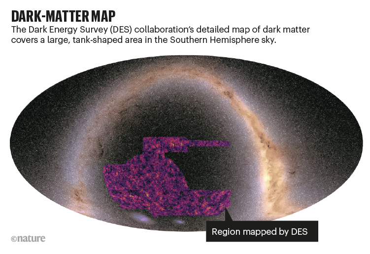 DARK MATTER MAP: oval shaped map of the sky with dark matter shown as a purple region