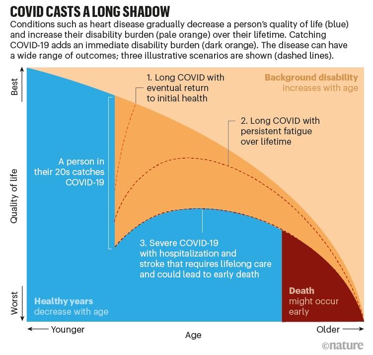 Covid uzun bir gölge düşürüyor.  Üç uzun covid senaryosunun zaman içinde yaşam kalitesini nasıl etkilediğini gösteren açıklayıcı alan grafiği.