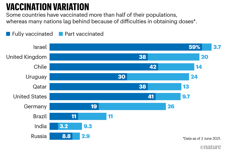 VACCINATION VARIATION. Chart comparing progress of vaccine roll-out from 10 countries.