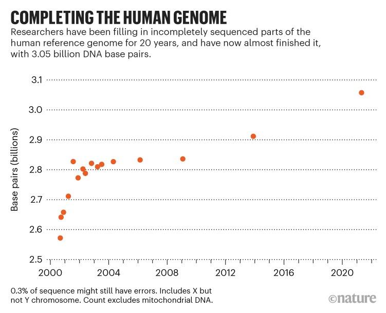 Ολοκλήρωση του ανθρώπινου γονιδιώματος: Γράφημα που δείχνει τον αριθμό των ζευγών βάσης που έχουν αλληλουχία από 200 AD έως συνολικά 3.056.899.953.
