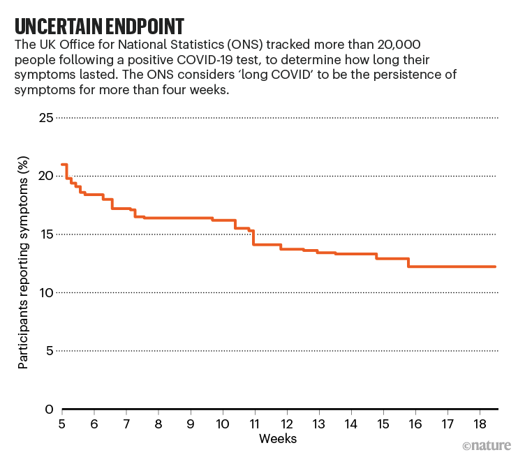 Uncertain endpoint. Chart showing how many people reported symptoms after 5 weeks.