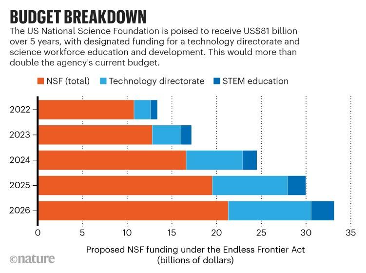 Bütçe dökümü: ABD Ulusal Bilim Vakfı için Sonsuz Sınır Yasası kapsamında önerilen finansmanı gösteren grafik.