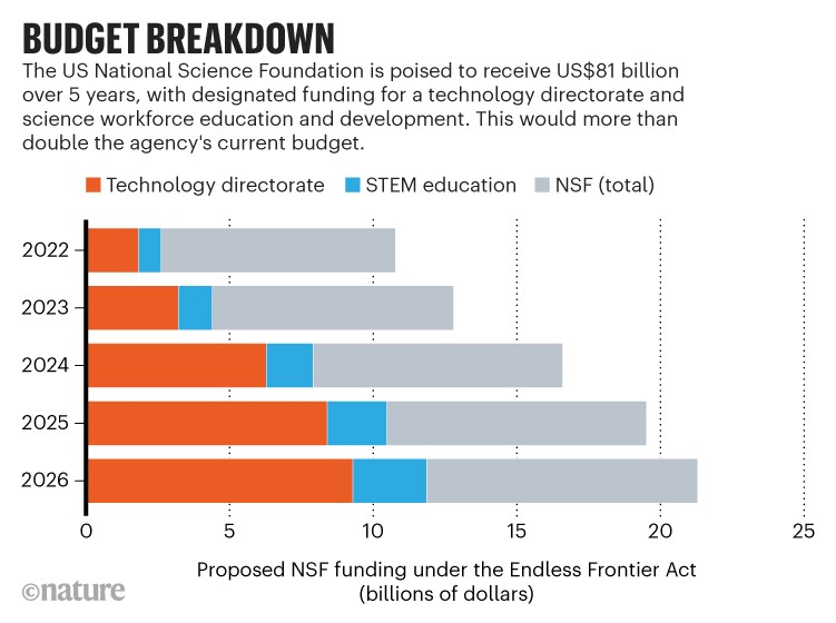 Budget breakdown: Chart showing the proposed funding for the US National Science Foundation under the Endless Frontier Act.