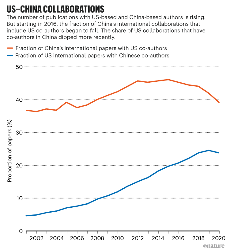 US COVID collaborations: Chart showing US-UK COVID-19 research collaborations were more common than US-China in 2020.