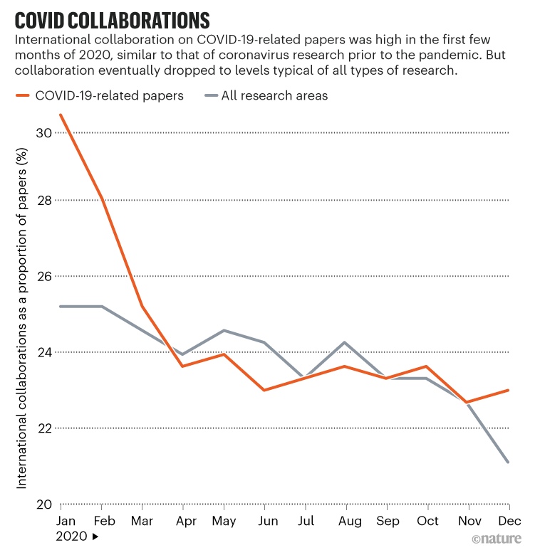 COVID collaborations: Chart showing international collaboration on COVID-19-related papers was high in first months of 2020.