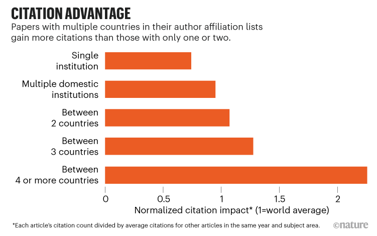 Citation Advantage: Chart showing papers with multiple countries in their author affiliation lists gain more citations.