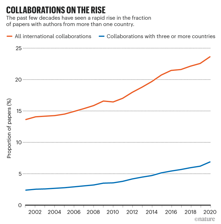 Collaborations on the rise: Chart showing proportion of papers with authors from more than one country has increased.