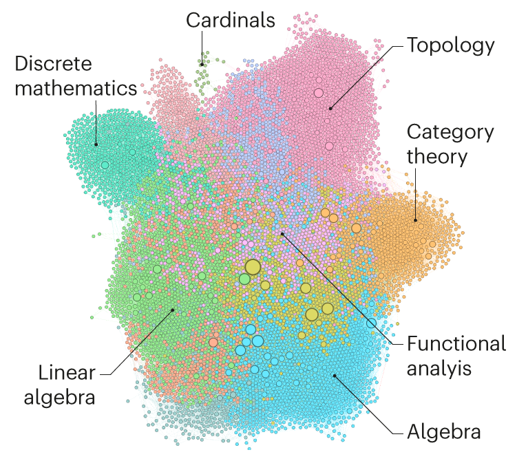 Diagram showing a network of colour-coded mathematical statements and definitions generated by proof-assistant software.