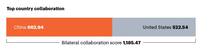 Çin ile en iyi işbirlikçiyi gösteren çubuk grafik