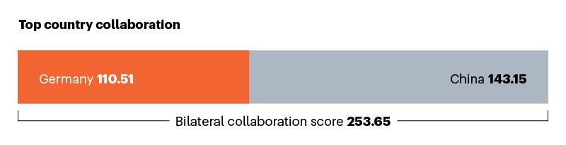Almanya ile en iyi işbirlikçiyi gösteren çubuk grafik